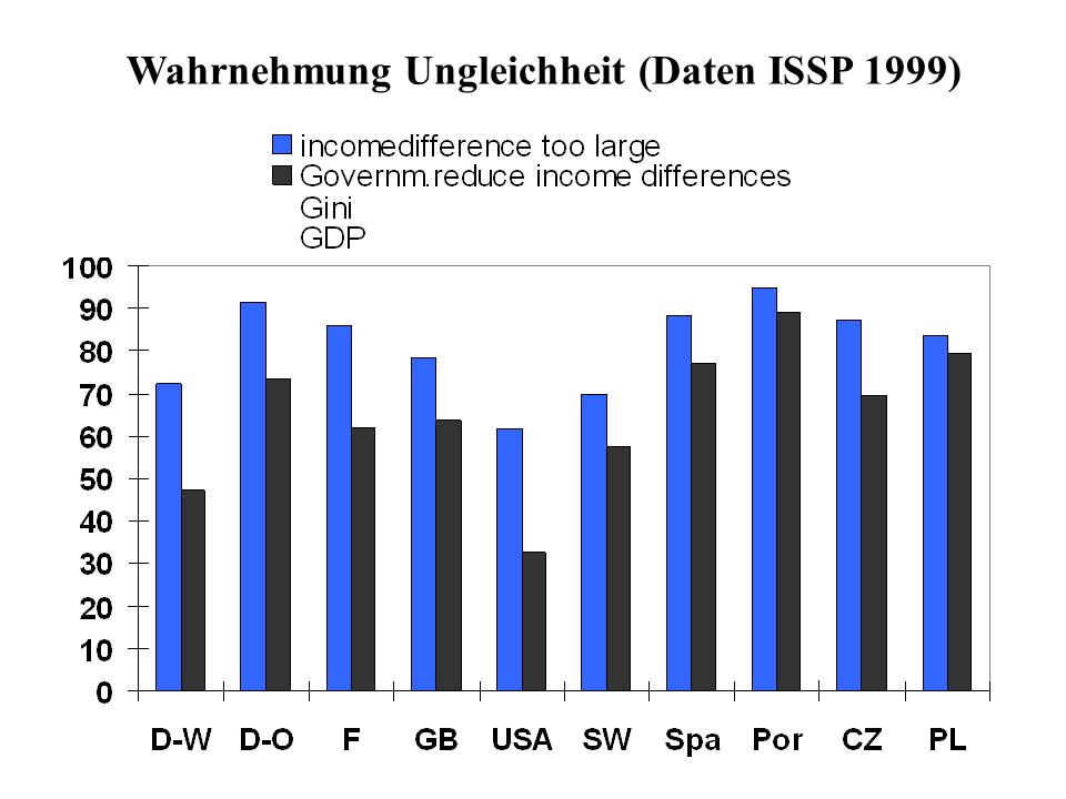 Wahrnehmung Ungleichheit (Daten ISSP 1999)