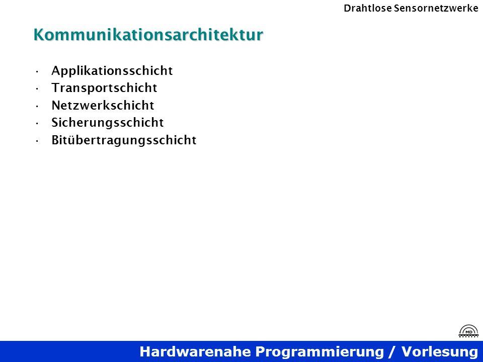 Kommunikationsarchitektur