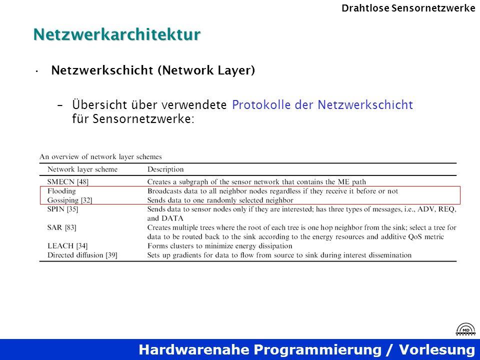 Netzwerkarchitektur Netzwerkschicht (Network Layer)
