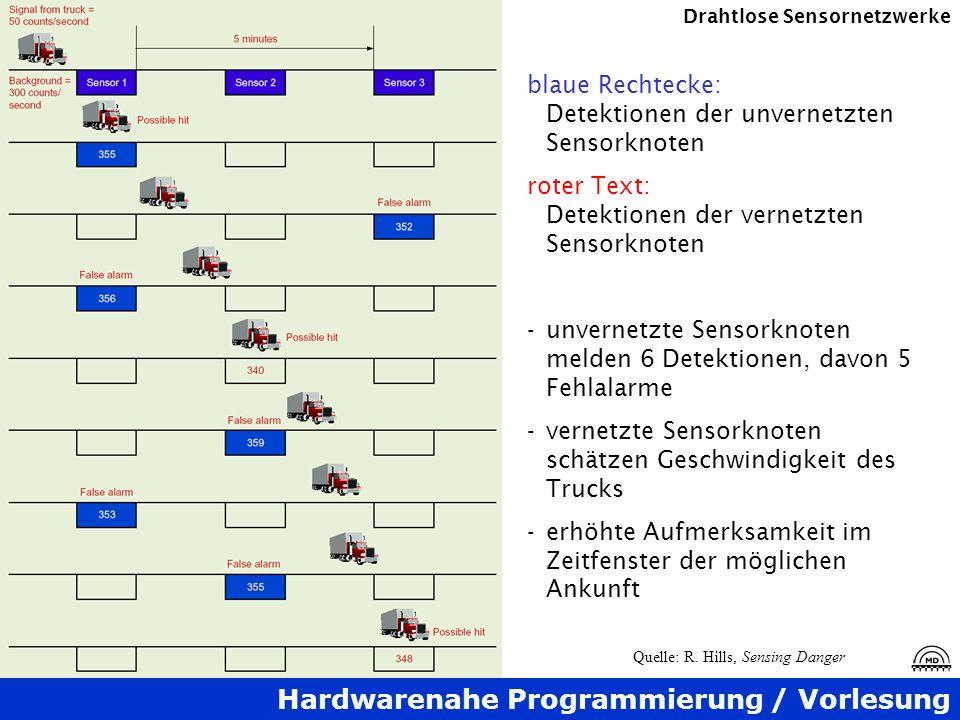 blaue Rechtecke: Detektionen der unvernetzten Sensorknoten