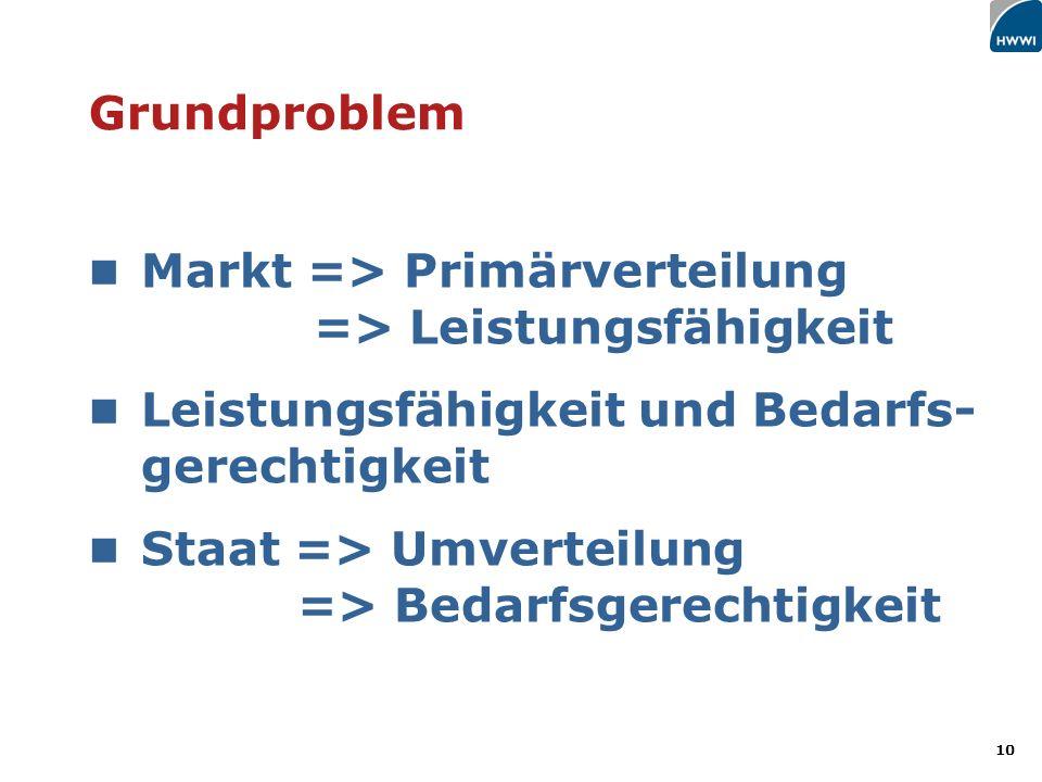 Markt => Primärverteilung => Leistungsfähigkeit