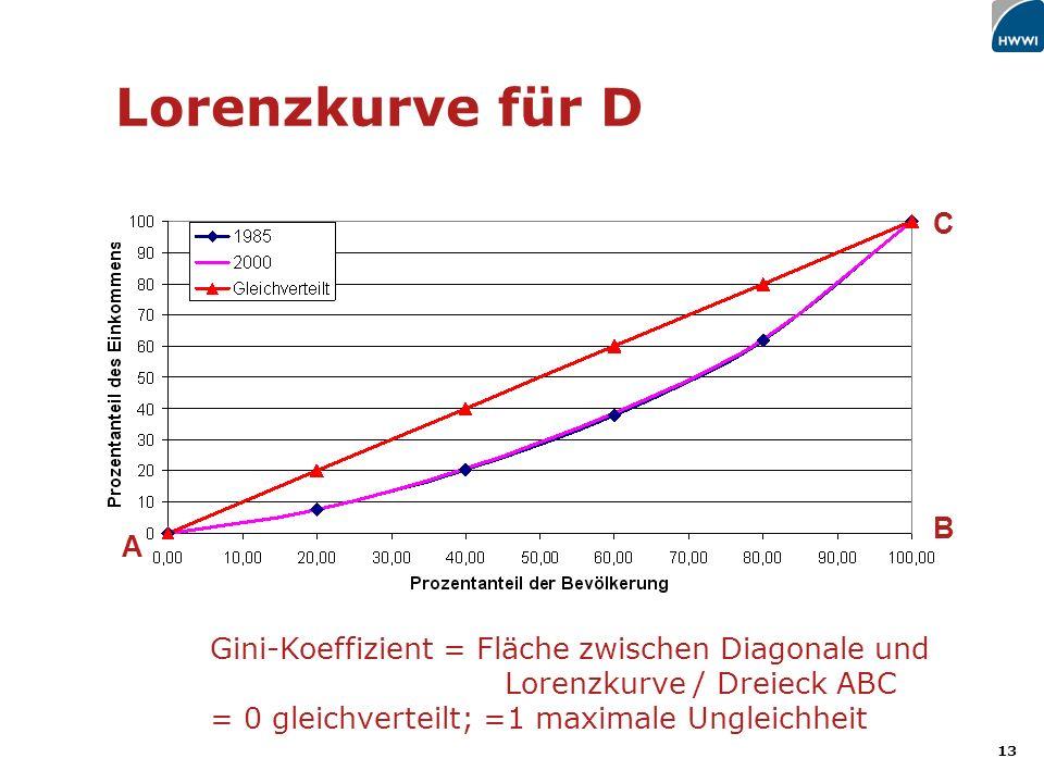 Lorenzkurve für D C. B. A. Gini-Koeffizient = Fläche zwischen Diagonale und.