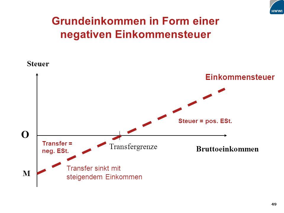 Grundeinkommen in Form einer negativen Einkommensteuer