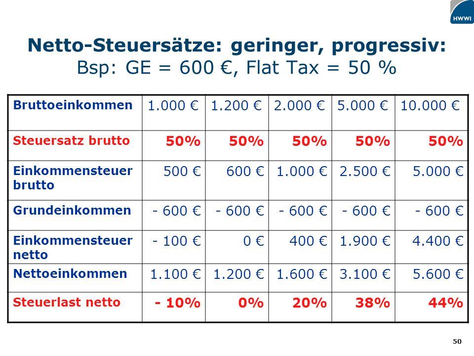 Netto-Steuersätze: geringer, progressiv: Bsp: GE = 600 €, Flat Tax = 50 %