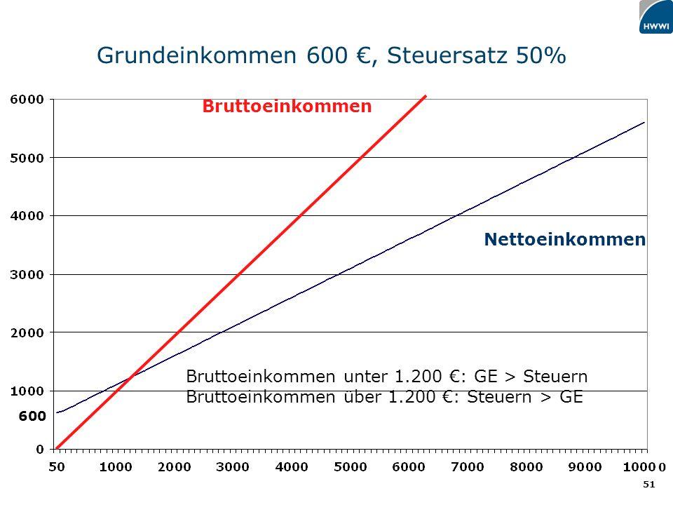 Grundeinkommen 600 €, Steuersatz 50%