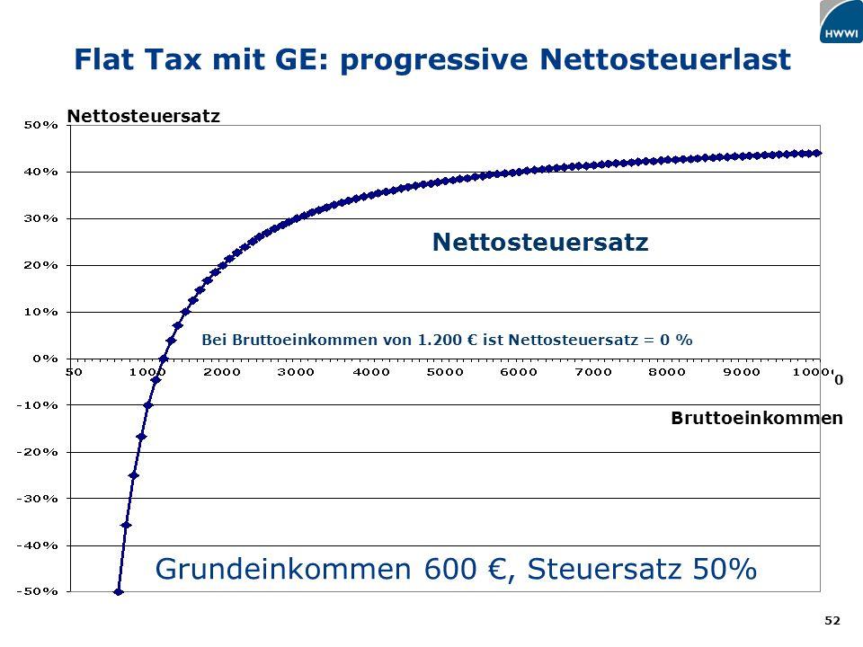 Flat Tax mit GE: progressive Nettosteuerlast