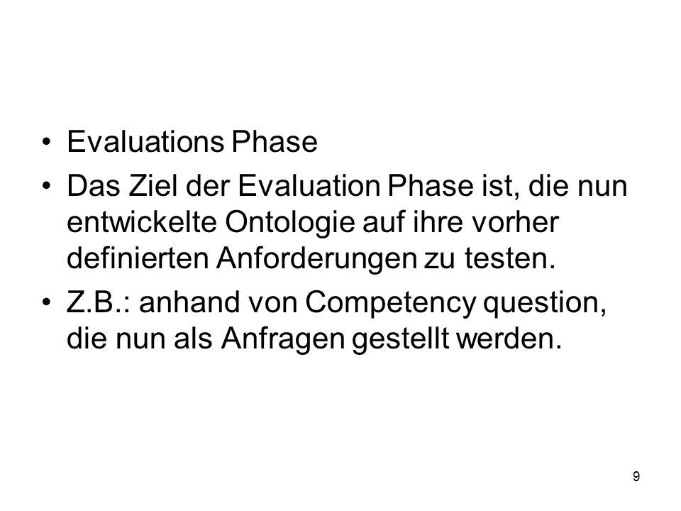 Evaluations Phase Das Ziel der Evaluation Phase ist, die nun entwickelte Ontologie auf ihre vorher definierten Anforderungen zu testen.