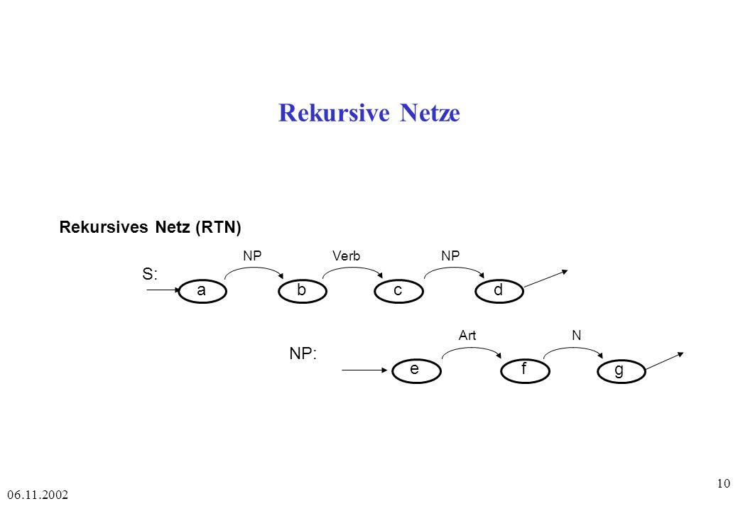 Rekursive Netze Rekursives Netz (RTN) a b c d e f S: NP: g NP Verb Art