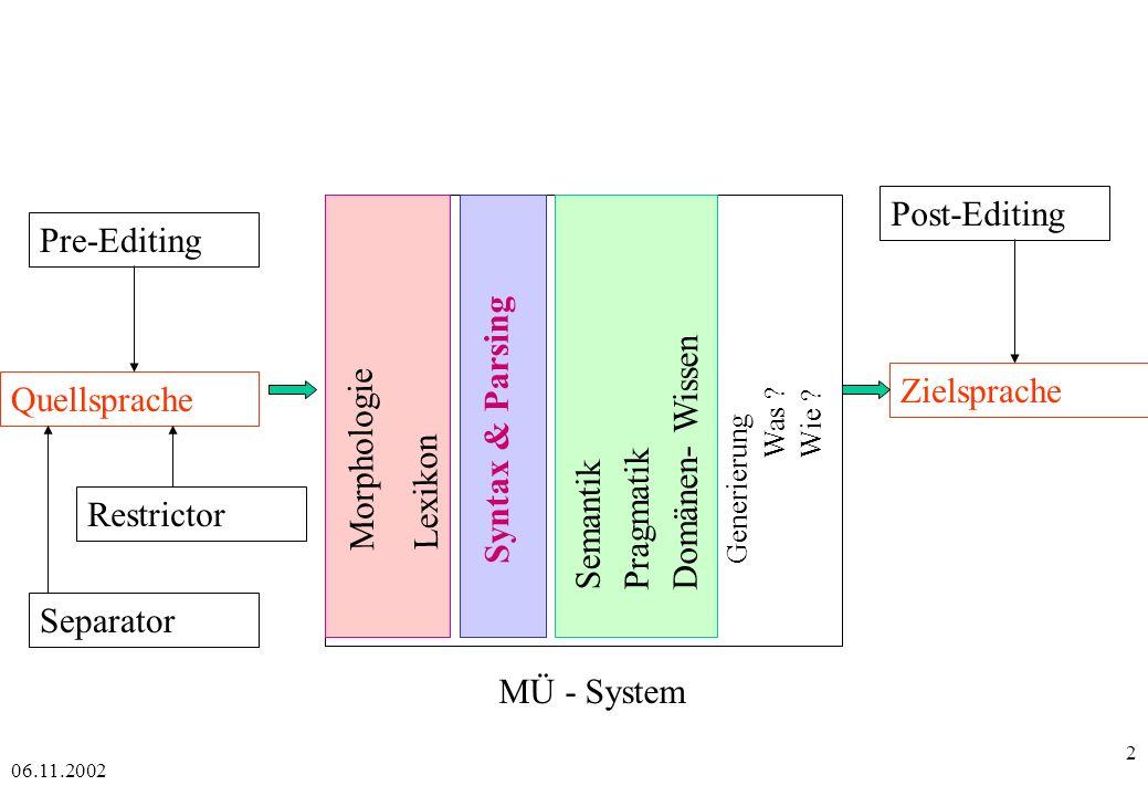 Post-Editing Pre-Editing Domänen- Wissen Syntax & Parsing Morphologie