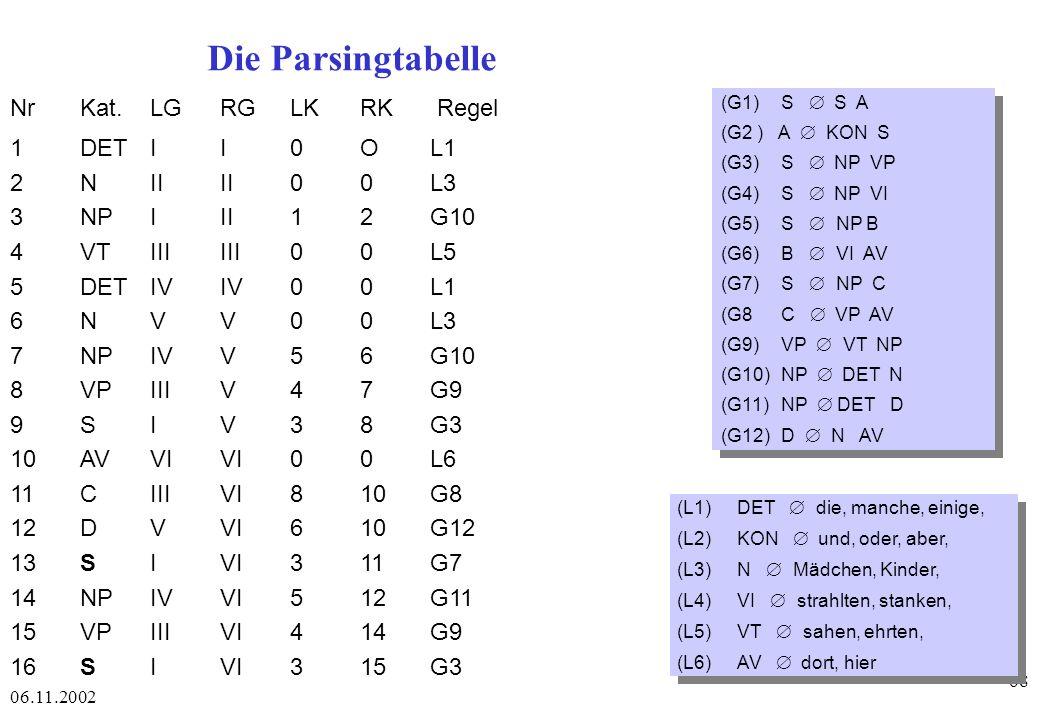 Die Parsingtabelle Nr Kat. LG RG LK RK Regel 1 DET I I 0 O L1