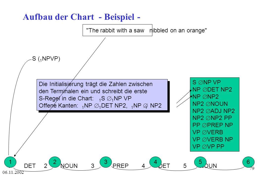 Aufbau der Chart - Beispiel -