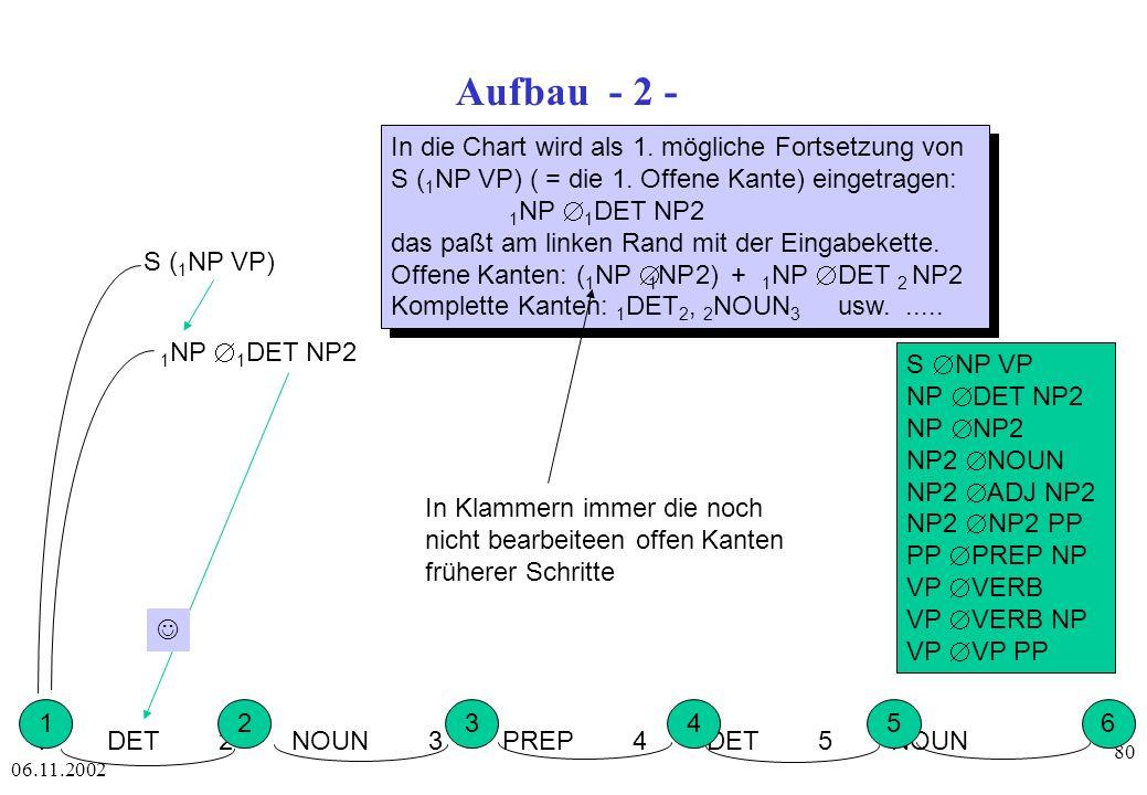 Aufbau - 2 - In die Chart wird als 1. mögliche Fortsetzung von