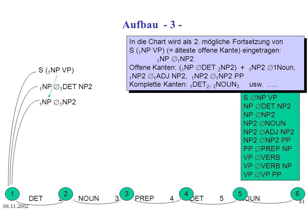 Aufbau - 3 - In die Chart wird als 2. mögliche Fortsetzung von