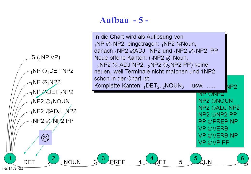 L Aufbau - 5 - In die Chart wird als Auflösung von