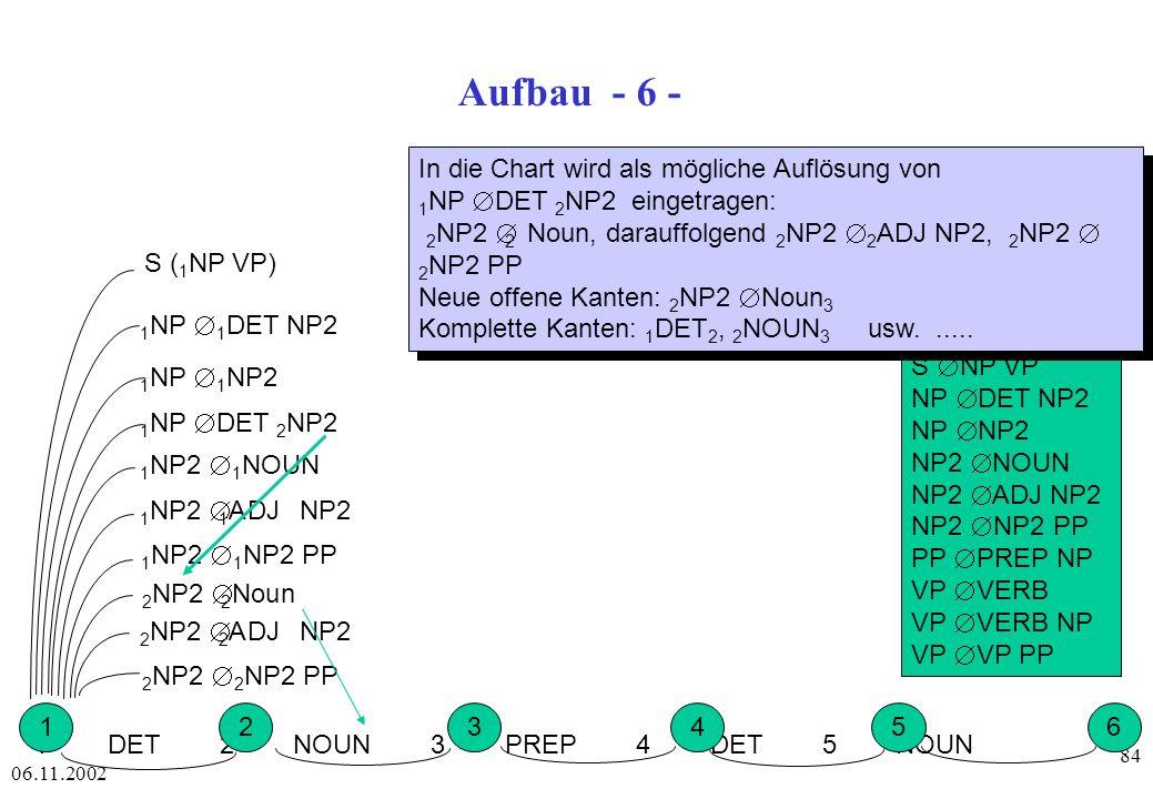 Aufbau - 6 - In die Chart wird als mögliche Auflösung von