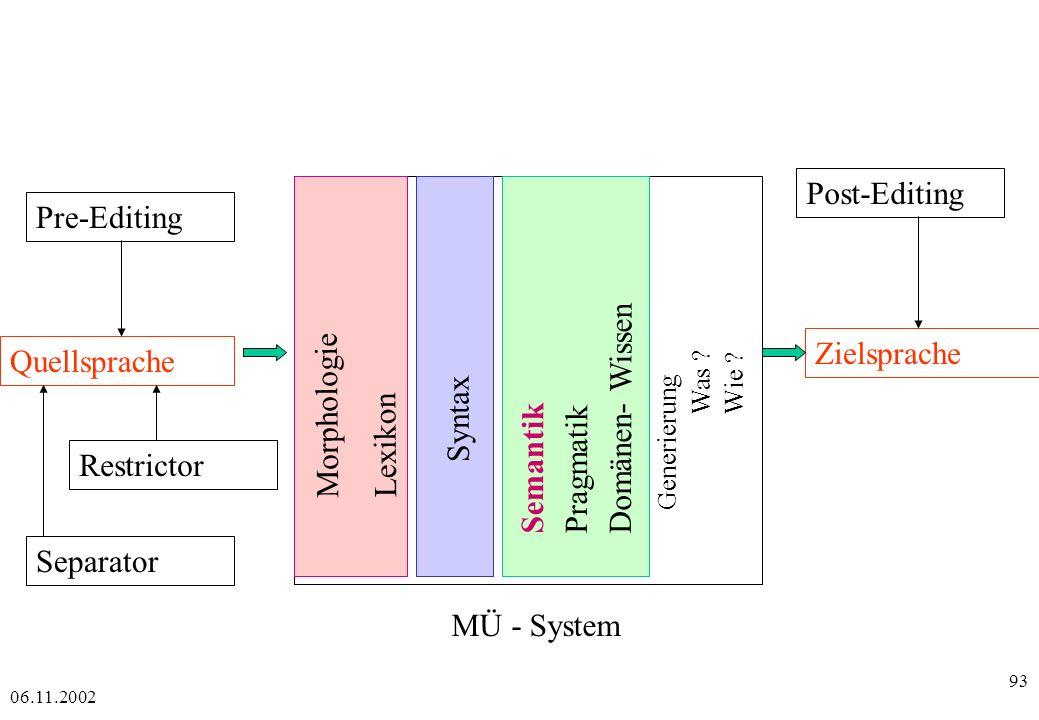 Post-Editing Pre-Editing Domänen- Wissen Morphologie Zielsprache