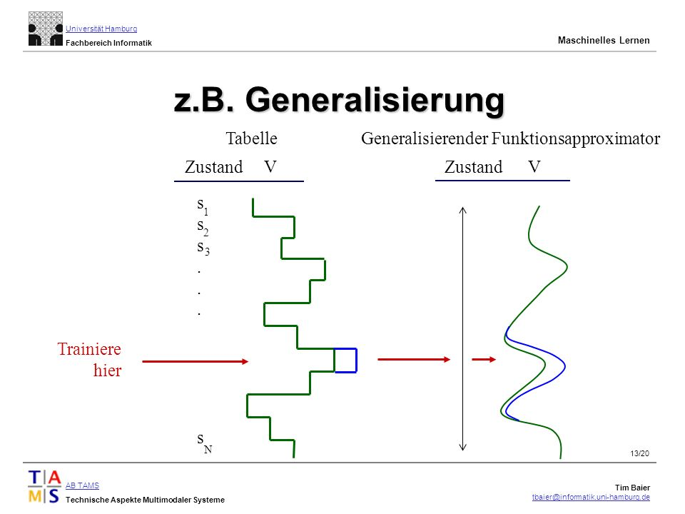z.B. Generalisierung Tabelle Generalisierender Funktionsapproximator