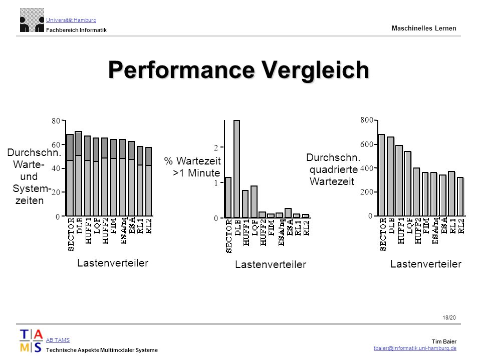 Performance Vergleich