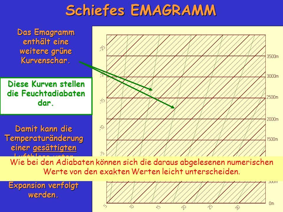 Schiefes EMAGRAMM Das Emagramm enthält eine weitere grüne Kurvenschar.