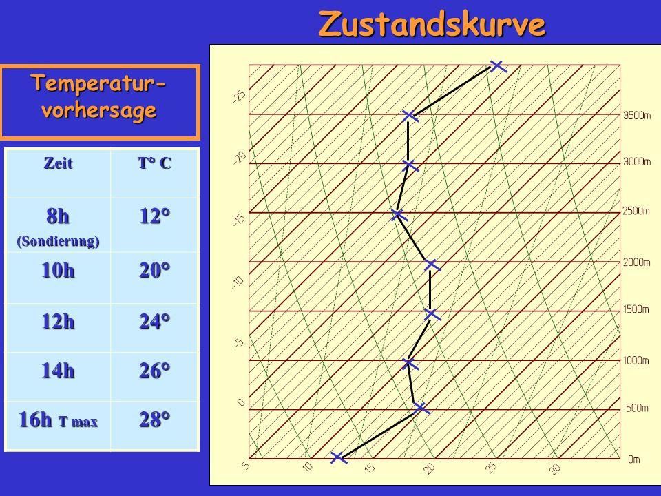 Temperatur-vorhersage
