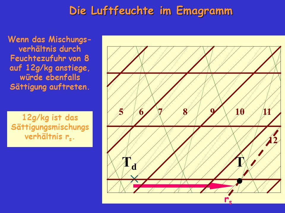 T Td Die Luftfeuchte im Emagramm 10 5 6 7 8 9 11 12 rs