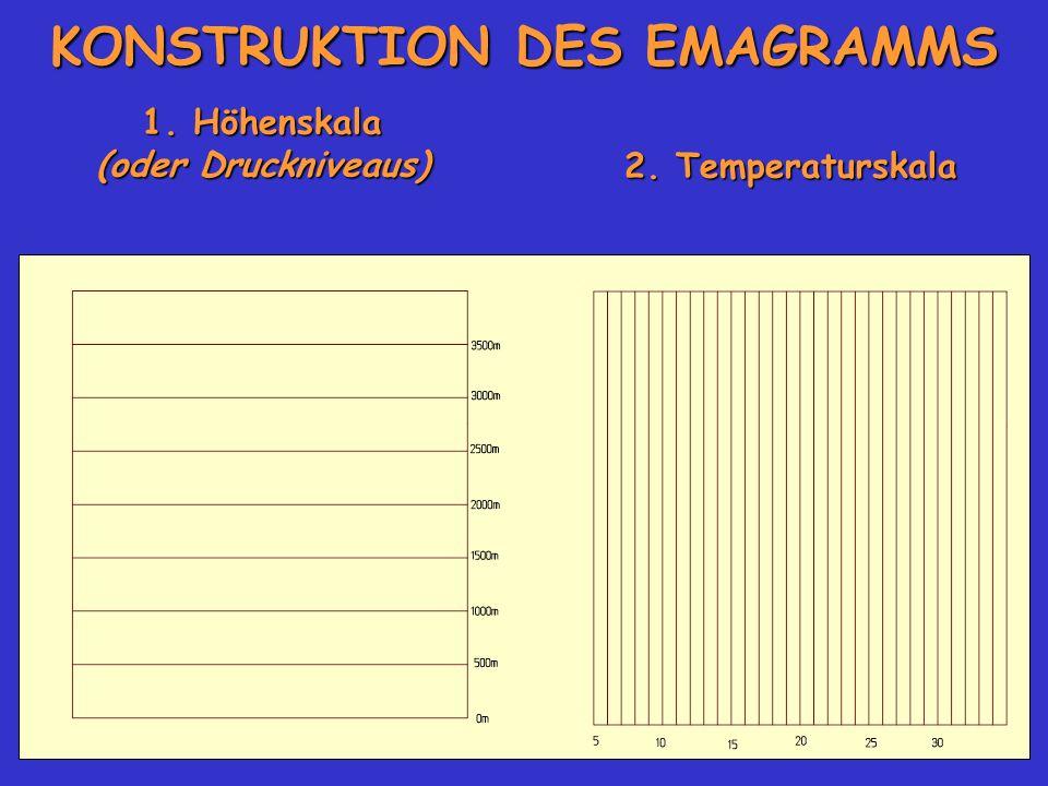 KONSTRUKTION DES EMAGRAMMS