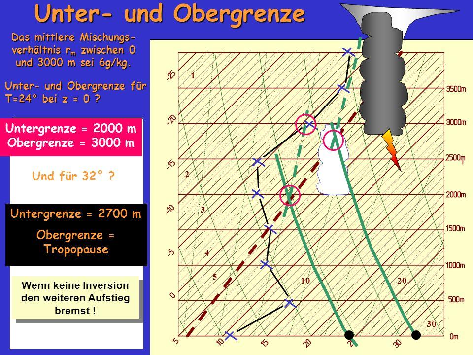 Unter- und Obergrenze Untergrenze = 2000 m Obergrenze = 3000 m