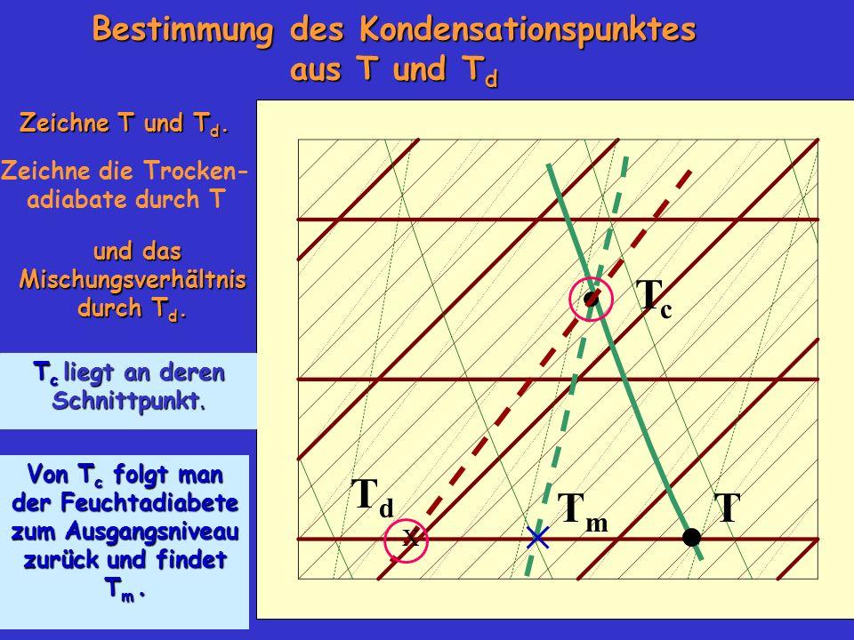 Tc Td Tm T Bestimmung des Kondensationspunktes aus T und Td