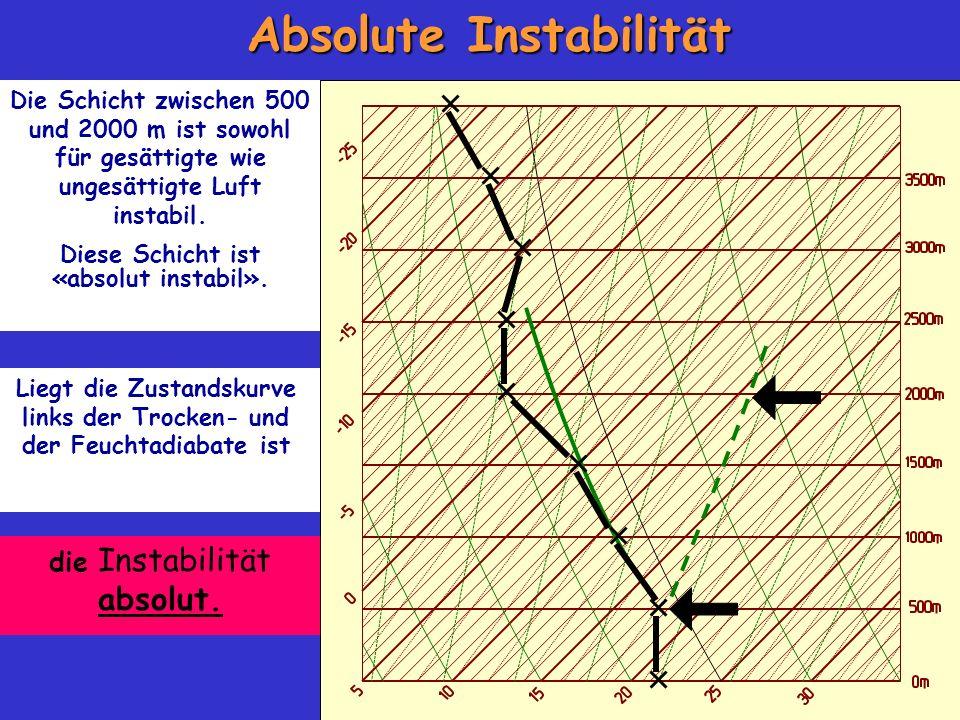 Absolute Instabilität