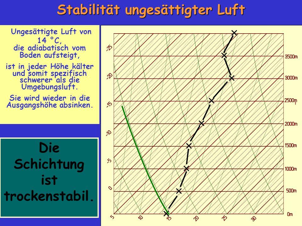 Stabilität ungesättigter Luft Die Schichtung ist trockenstabil.