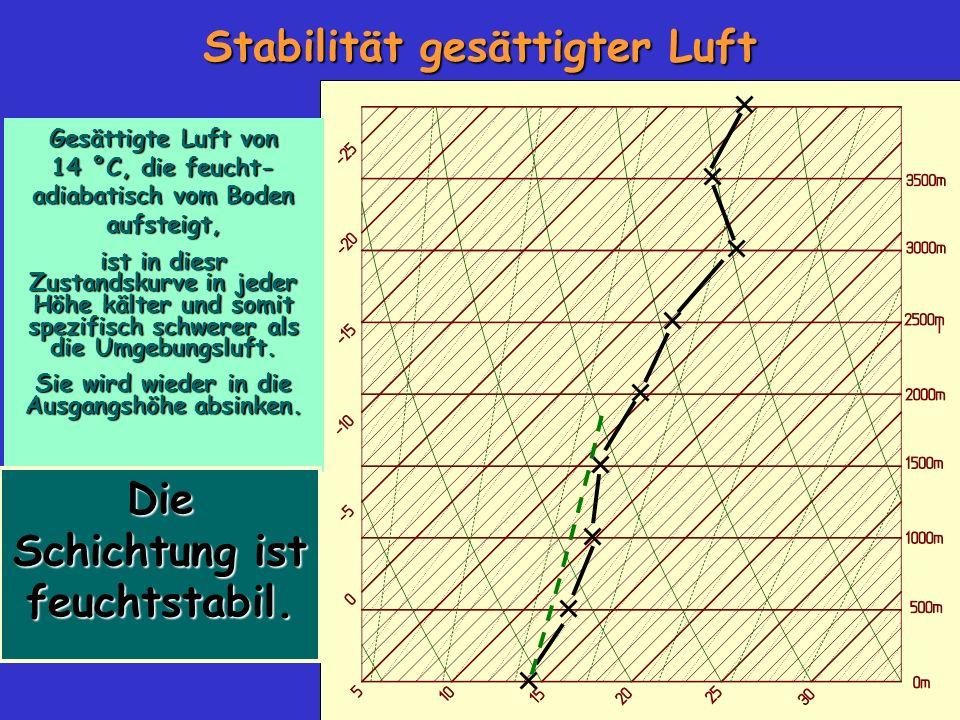 Stabilität gesättigter Luft Die Schichtung ist feuchtstabil.