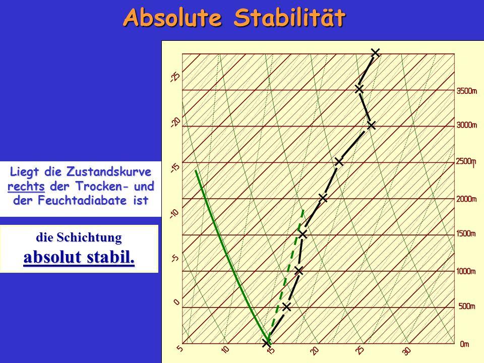 Liegt die Zustandskurve rechts der Trocken- und der Feuchtadiabate ist