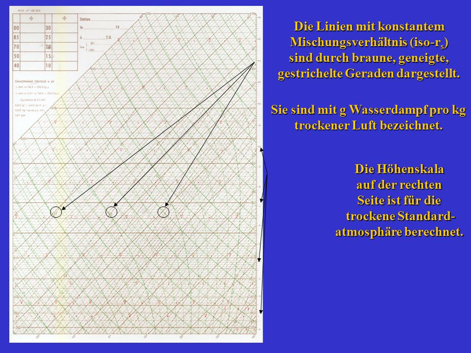Die Linien mit konstantem Mischungsverhältnis (iso-rs)