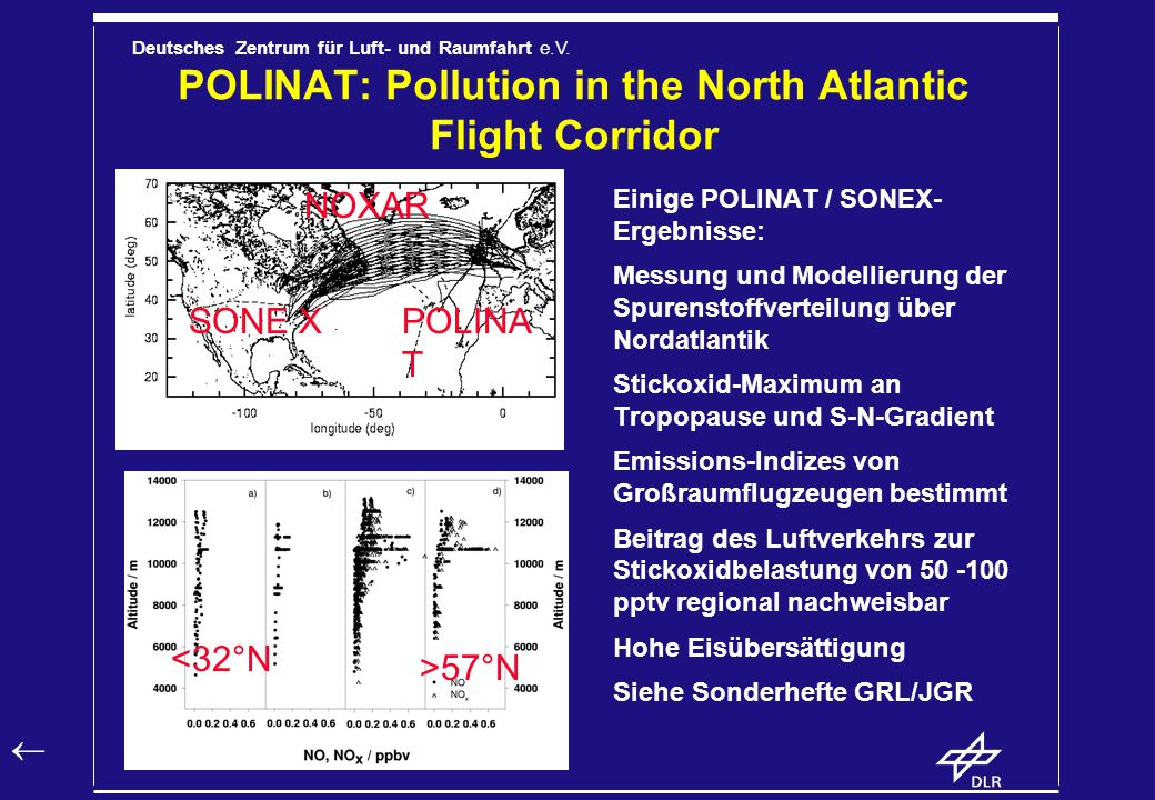 POLINAT: Pollution in the North Atlantic Flight Corridor