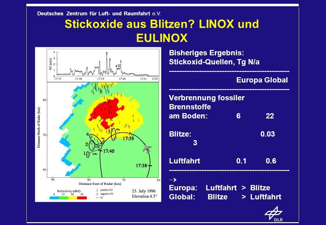 Stickoxide aus Blitzen LINOX und EULINOX