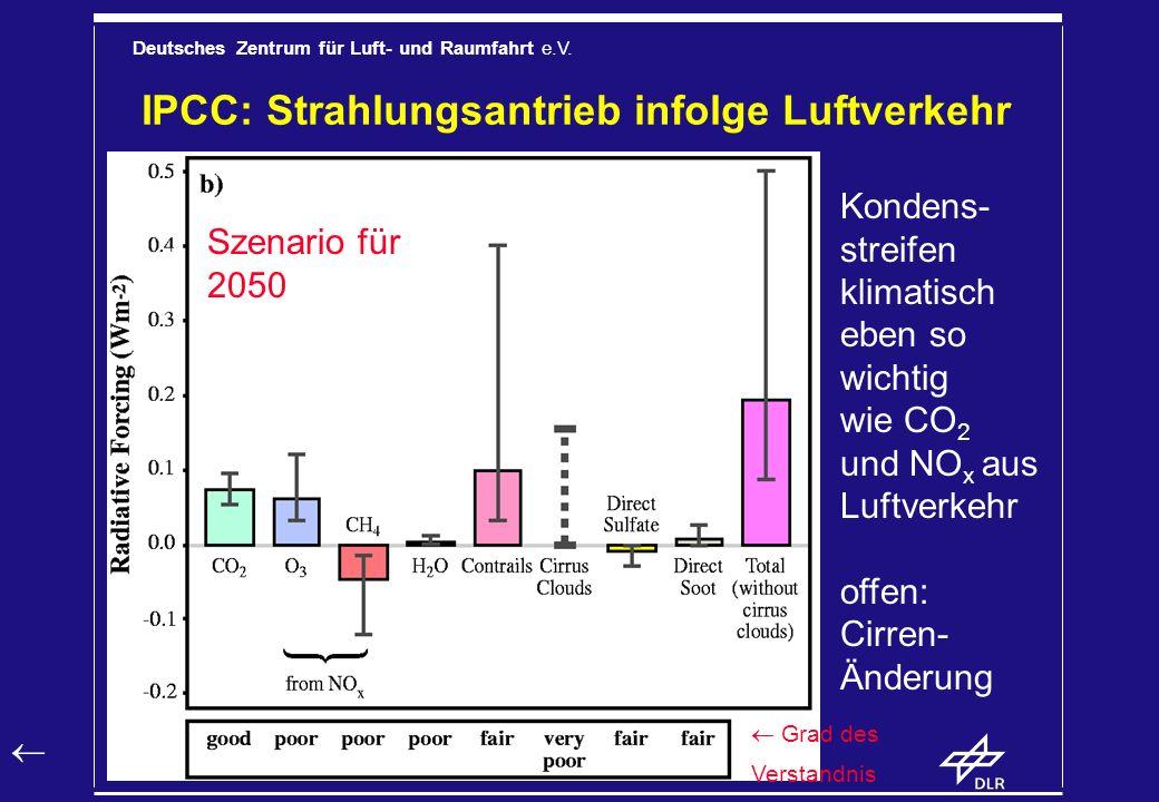 IPCC: Strahlungsantrieb infolge Luftverkehr