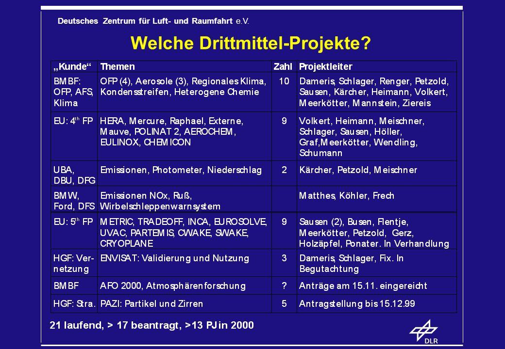 Welche Drittmittel-Projekte