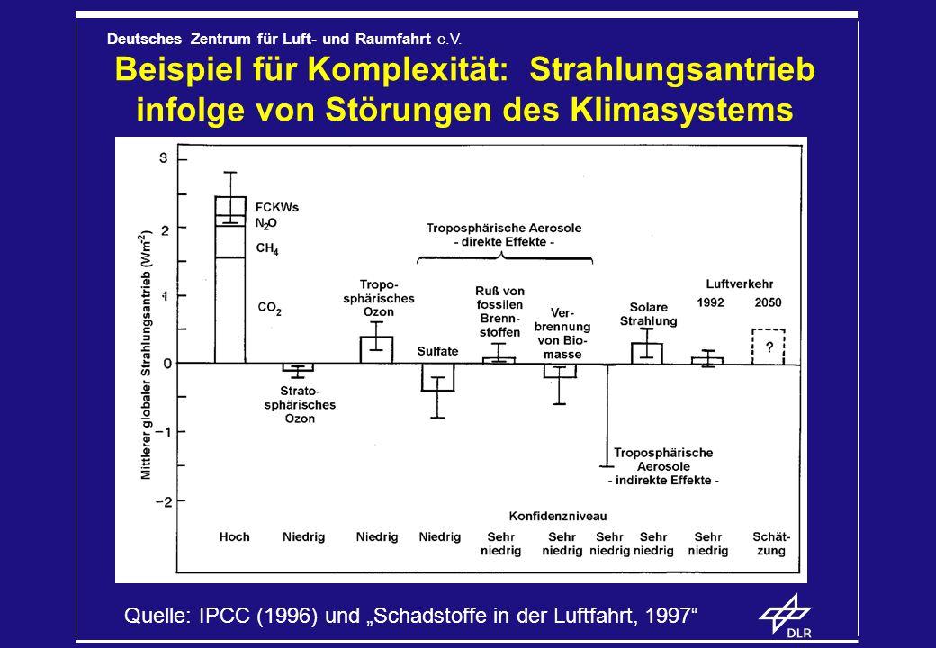 Beispiel für Komplexität: Strahlungsantrieb infolge von Störungen des Klimasystems