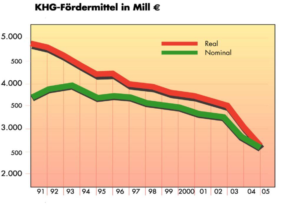 Rückgang der Investitionskosten seit dem Jahr 1991 von circa 5 Milliarden € auf 2,7 Milliarden € im Jahr 2005.