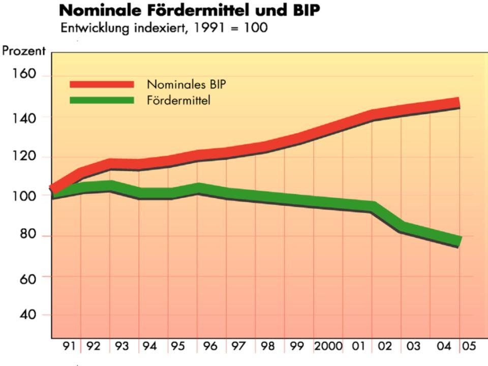 Diese Entwicklung entspricht keineswegs der Entwicklung der Wirtschaftskraft der Bundesrepublik.