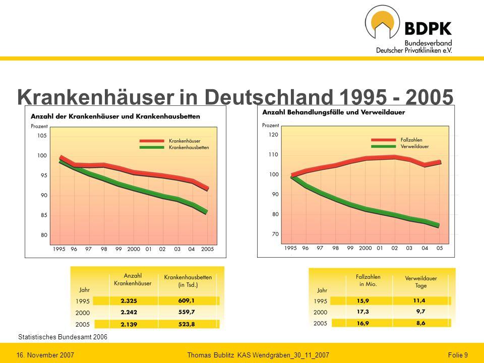Krankenhäuser in Deutschland 1995 - 2005