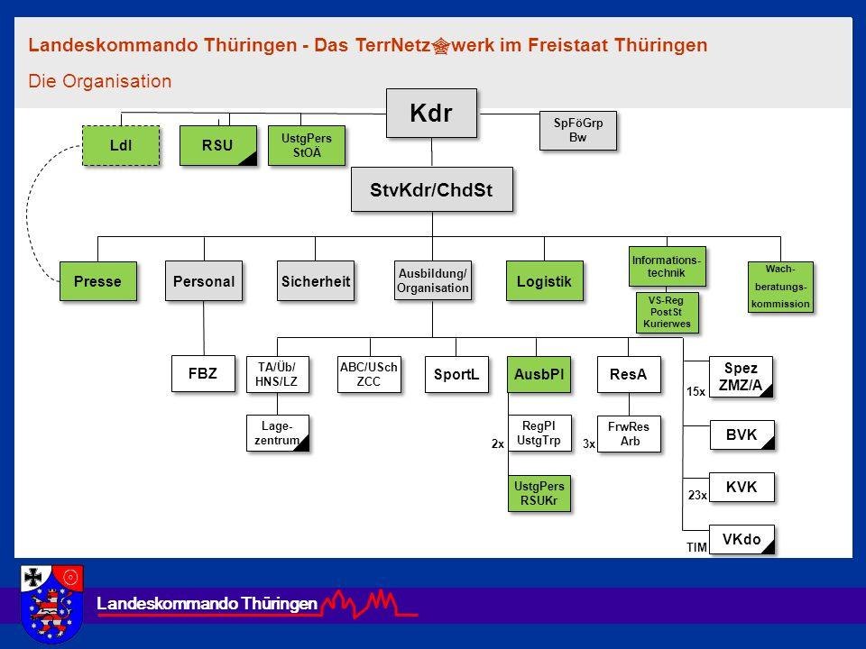 Ausbildung/ Organisation VS-Reg PostSt Kurierwes