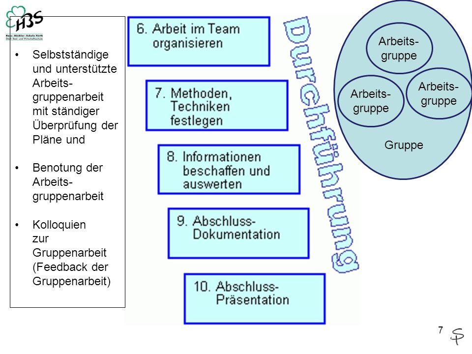 Selbstständige und unterstützte Arbeits-gruppenarbeit mit ständiger Überprüfung der Pläne und