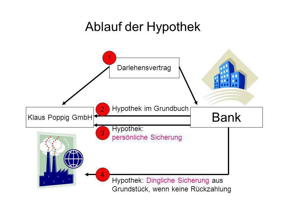Ablauf der Hypothek Bank 1 Darlehensvertrag 2 Hypothek im Grundbuch