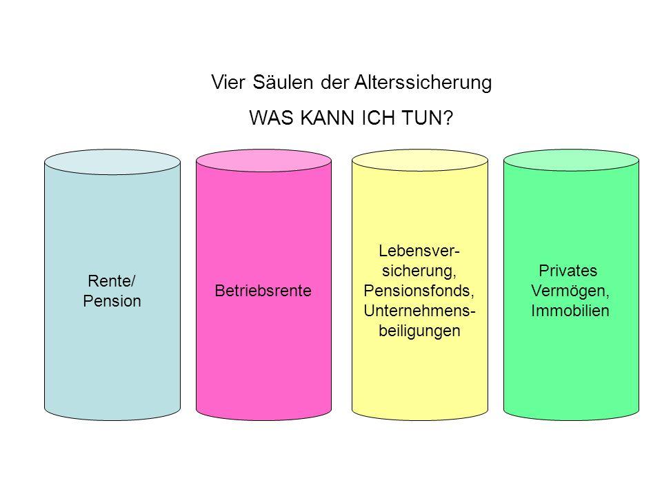 Vier Säulen der Alterssicherung