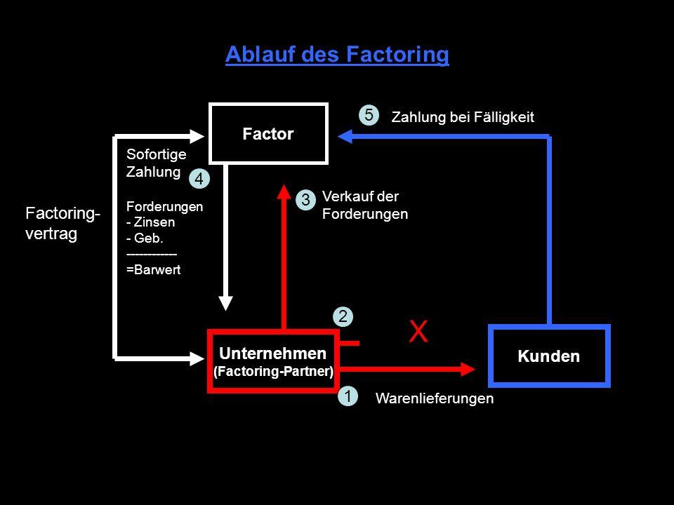 X Ablauf des Factoring 5 Factor 4 3 Factoring- vertrag 2 Unternehmen