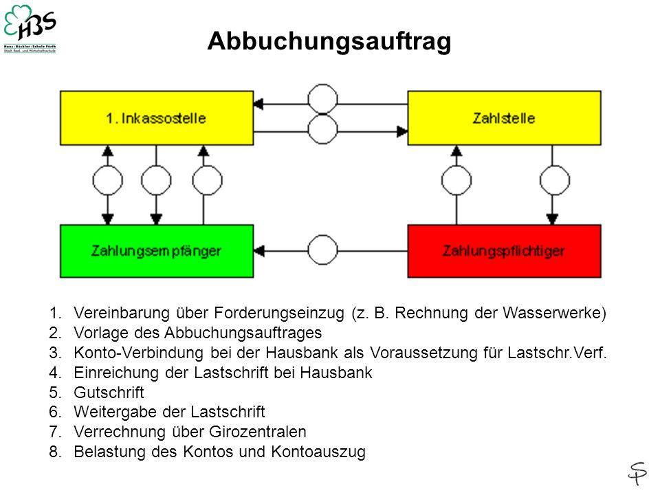 Abbuchungsauftrag Vereinbarung über Forderungseinzug (z. B. Rechnung der Wasserwerke) Vorlage des Abbuchungsauftrages.