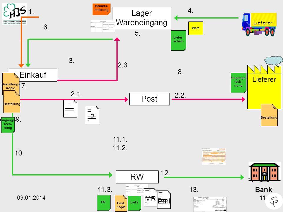 Lager Wareneingang Einkauf Post RW 1. 4. 6. 5. 3. Lieferer 2.3 8. 7.
