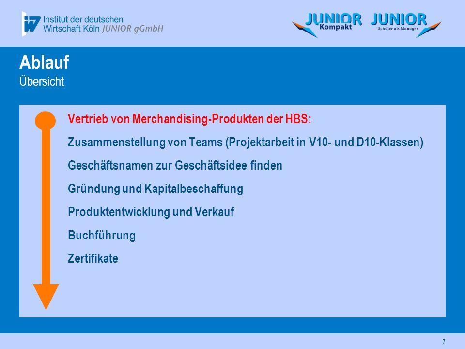 Ablauf Übersicht Vertrieb von Merchandising-Produkten der HBS:
