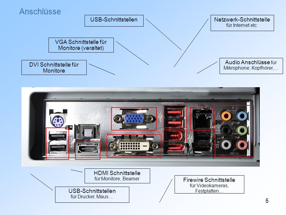 Anschlüsse USB-Schnittstellen Netzwerk-Schnittstelle